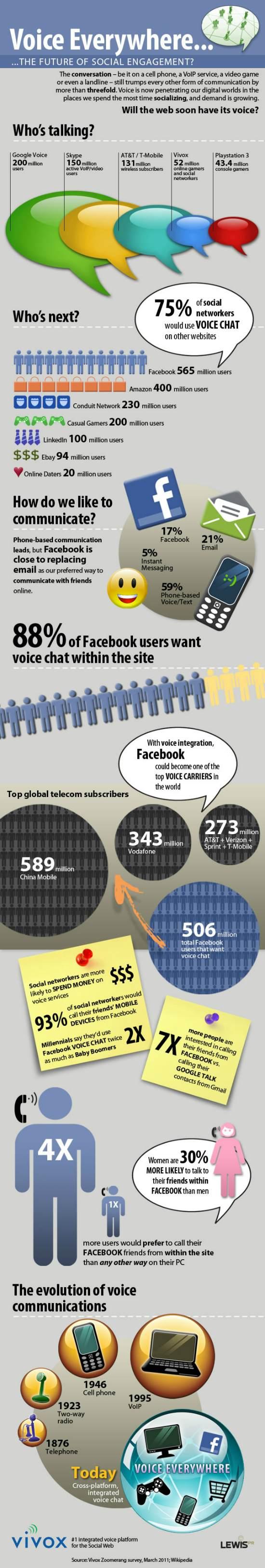 Infografico Facebook Chat por Voz