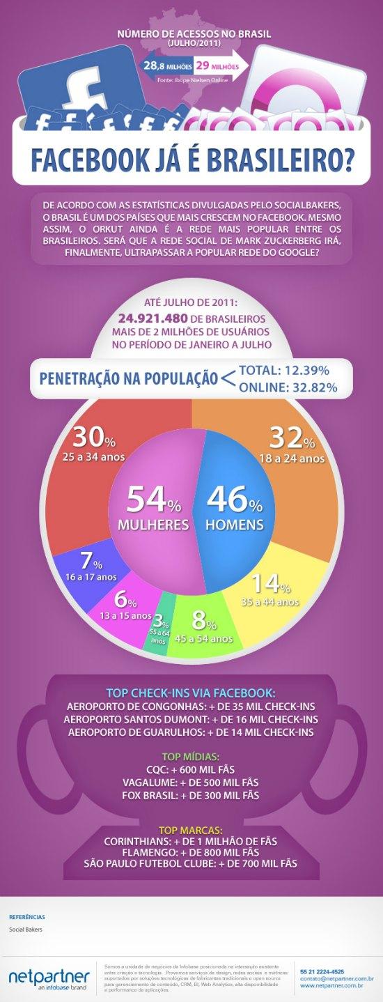 Infografico redes sociais facebook