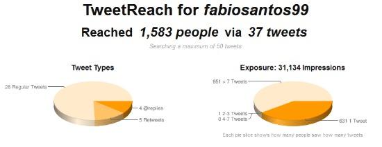impacto de perfil no Twitter