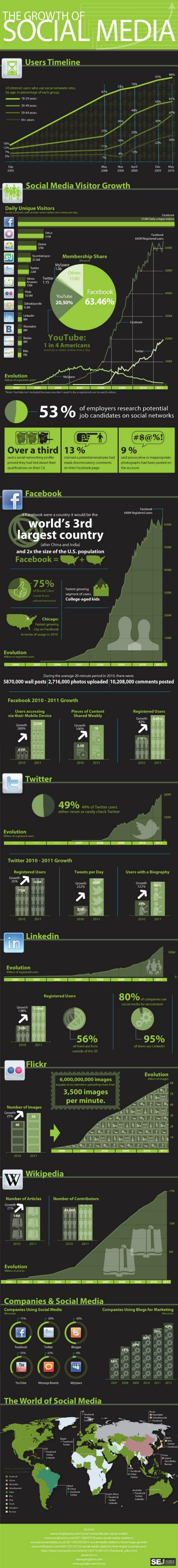 Crescimento Midias Sociais