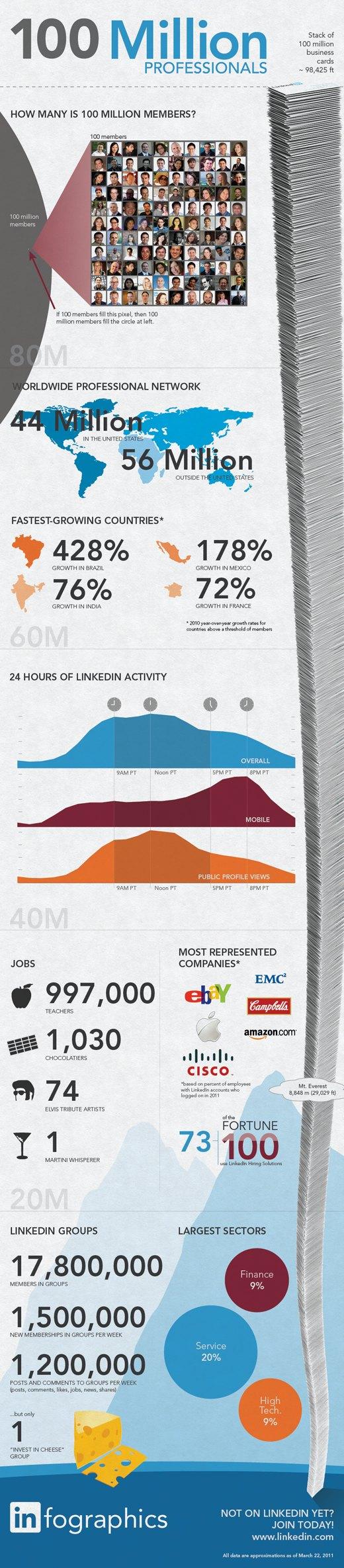 linkedin infografico