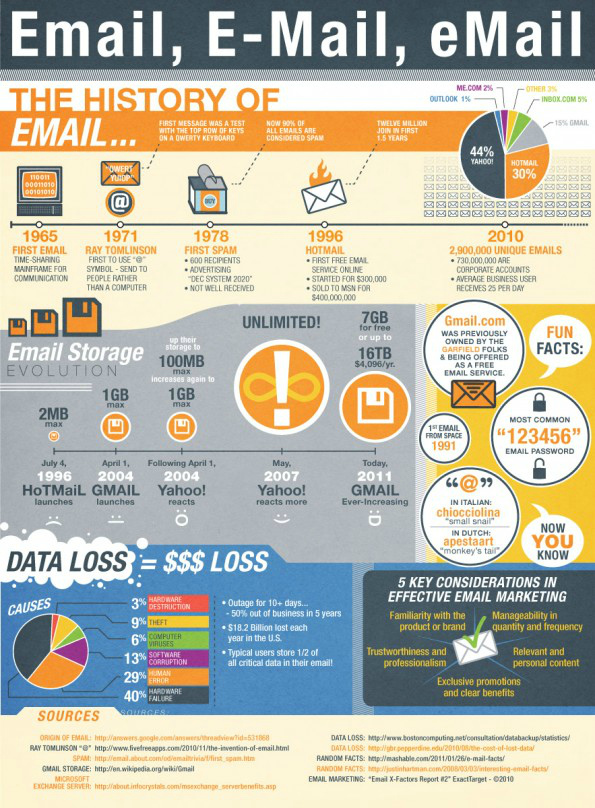 the history of email
