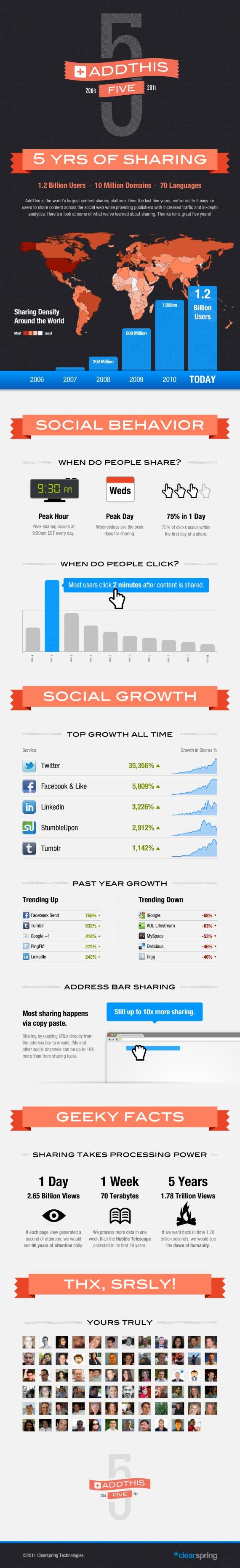 infografico conteudo redes sociais