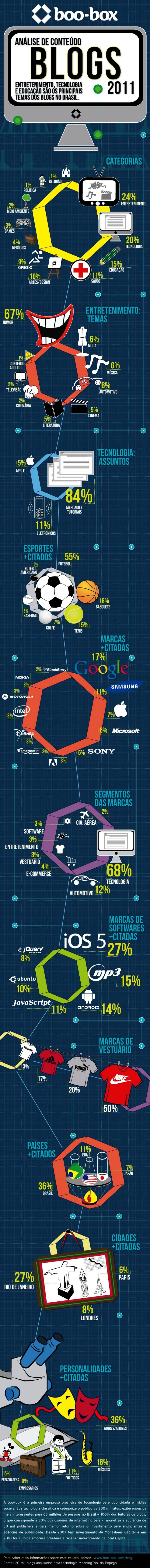 Infografico conteudo blogs brasil